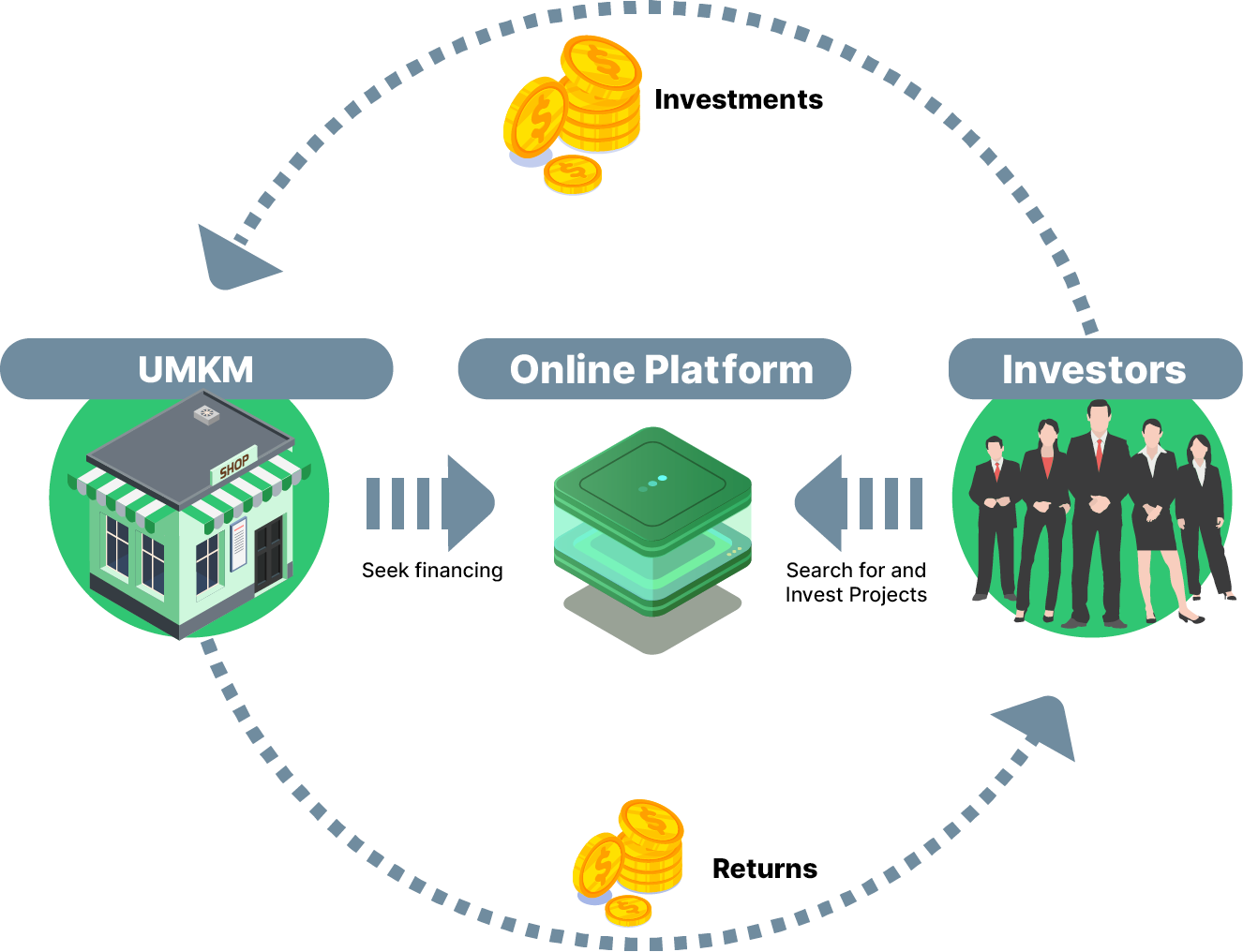 Memahami Konsep Investasi Melalui Equity Crowdfunding (ECF)