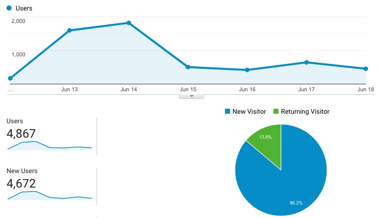 4867 users read my bullshit last week