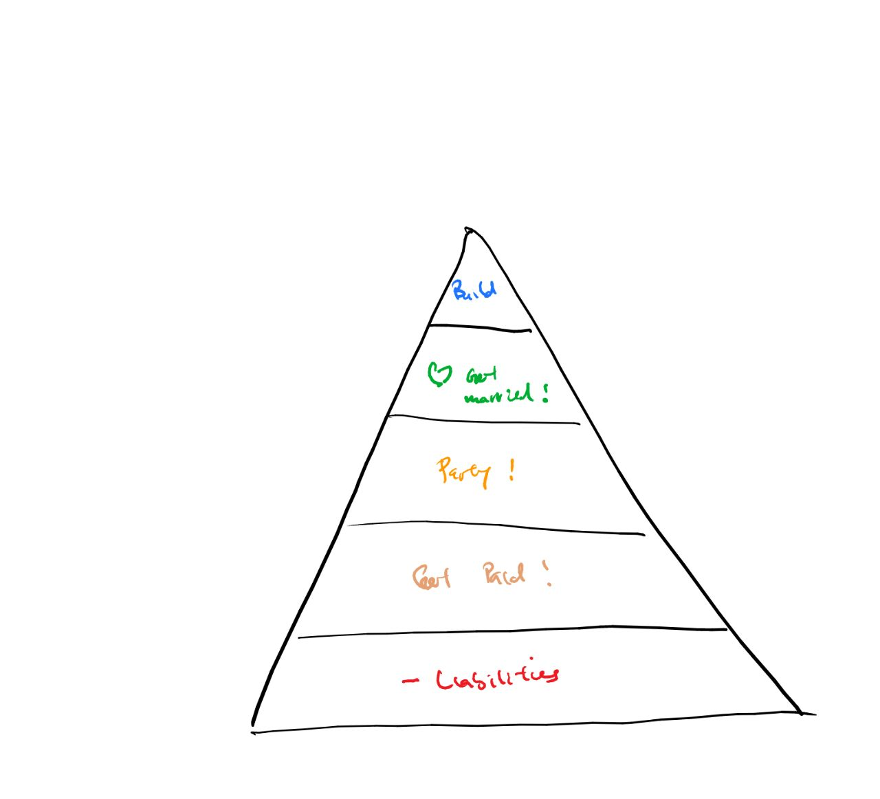 The bootstrapper's hierarchy of needs