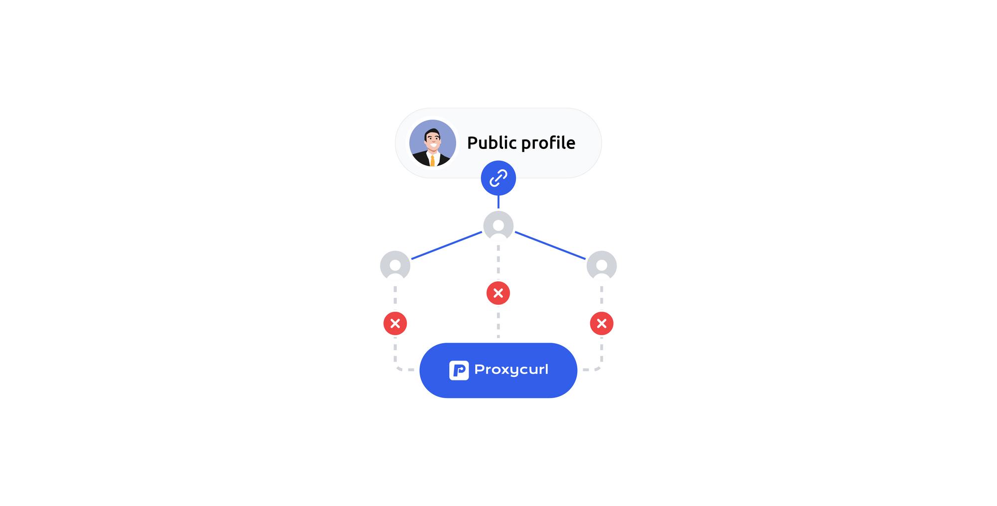 Can Proxycurl scrape LinkedIn profile connections?